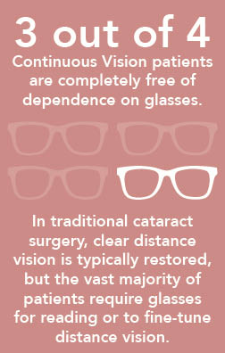 medicare guidelines for cataract surgery 2016